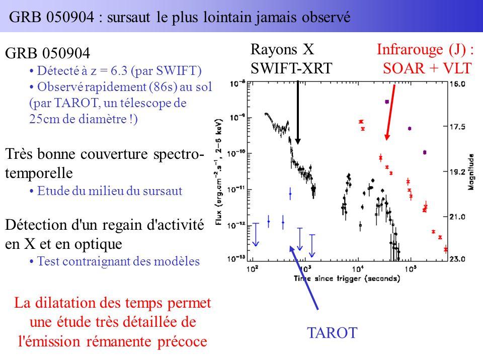 GRB 050904 : sursaut le plus lointain jamais observé TAROT Infrarouge (J) : SOAR + VLT Rayons X SWIFT-XRT GRB 050904 Détecté à z = 6.3 (par SWIFT) Observé rapidement (86s) au sol (par TAROT, un télescope de 25cm de diamètre !) Très bonne couverture spectro- temporelle Etude du milieu du sursaut Détection d un regain d activité en X et en optique Test contraignant des modèles La dilatation des temps permet une étude très détaillée de l émission rémanente précoce