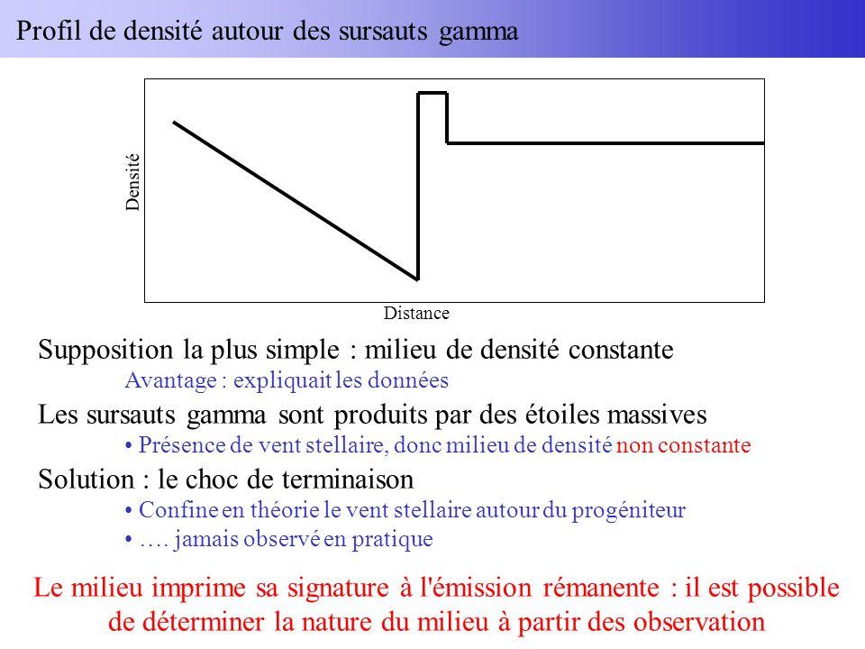 Profil de densité autour des sursauts gamma Distance Densité Supposition la plus simple : milieu de densité constante Avantage : expliquait les donnée