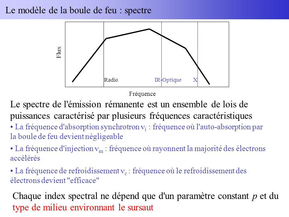 Le modèle de la boule de feu : spectre Le spectre de l émission rémanente est un ensemble de lois de puissances caractérisé par plusieurs fréquences caractéristiques Fréquence Flux RadioIR-OptiqueX La fréquence d absorption synchrotron i : fréquence où l auto-absorption par la boule de feu devient négligeable La fréquence d injection m : fréquence où rayonnent la majorité des électrons accélérés La fréquence de refroidissement c : fréquence où le refroidissement des électrons devient efficace Chaque index spectral ne dépend que d un paramètre constant p et du type de milieu environnant le sursaut