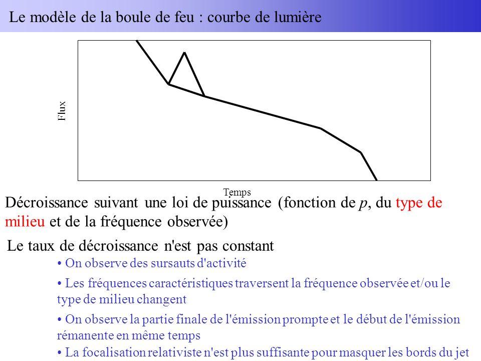 Le modèle de la boule de feu : courbe de lumière Décroissance suivant une loi de puissance (fonction de p, du type de milieu et de la fréquence observée) Temps Flux Le taux de décroissance n est pas constant On observe des sursauts d activité Les fréquences caractéristiques traversent la fréquence observée et/ou le type de milieu changent On observe la partie finale de l émission prompte et le début de l émission rémanente en même temps La focalisation relativiste n est plus suffisante pour masquer les bords du jet