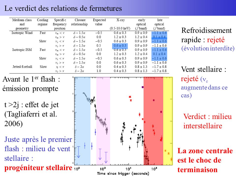 Le verdict des relations de fermetures Avant le 1 er flash : émission prompte Juste après le premier flash : milieu de vent stellaire : progéniteur stellaire t >2j : effet de jet (Tagliaferri et al.