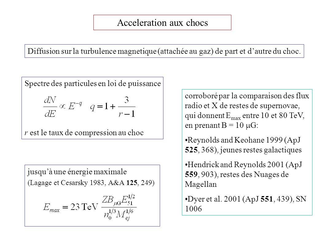 Spectre des particules en loi de puissance r est le taux de compression au choc Acceleration aux chocs jusquà une énergie maximale (Lagage et Cesarsky