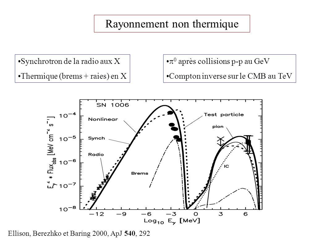 Rayonnement non thermique Synchrotron de la radio aux X Thermique (brems + raies) en X 0 après collisions p-p au GeV Compton inverse sur le CMB au TeV