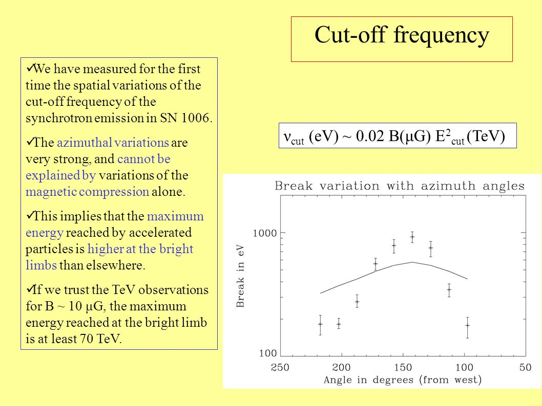 Cut-off frequency We have measured for the first time the spatial variations of the cut-off frequency of the synchrotron emission in SN 1006. The azim