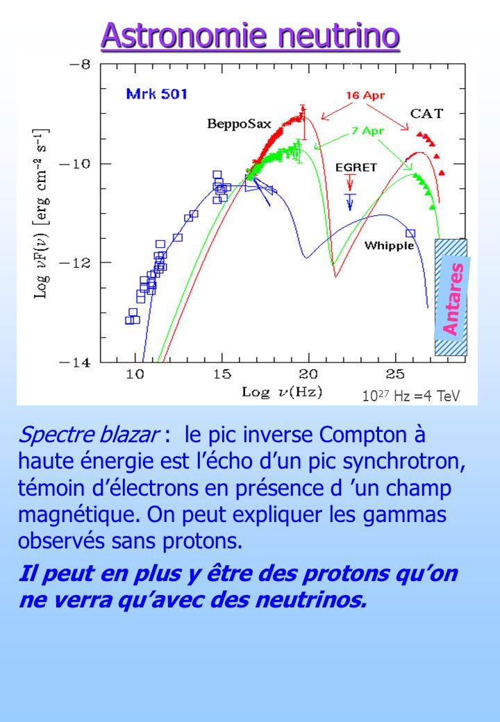 Spectre blazar : le pic inverse Compton à haute énergie est lécho dun pic synchrotron, témoin délectrons en présence d un champ magnétique. On peut ex