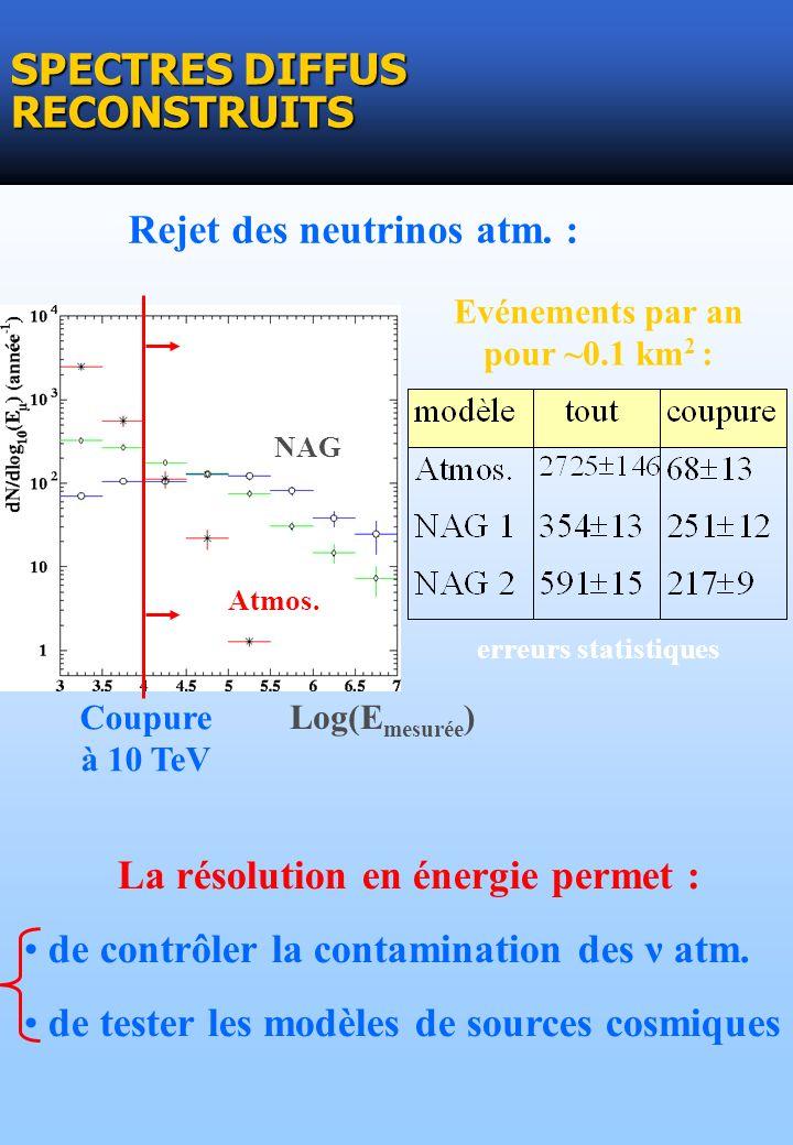 SPECTRES DIFFUS RECONSTRUITS La résolution en énergie permet : de contrôler la contamination des ν atm. de tester les modèles de sources cosmiques Rej