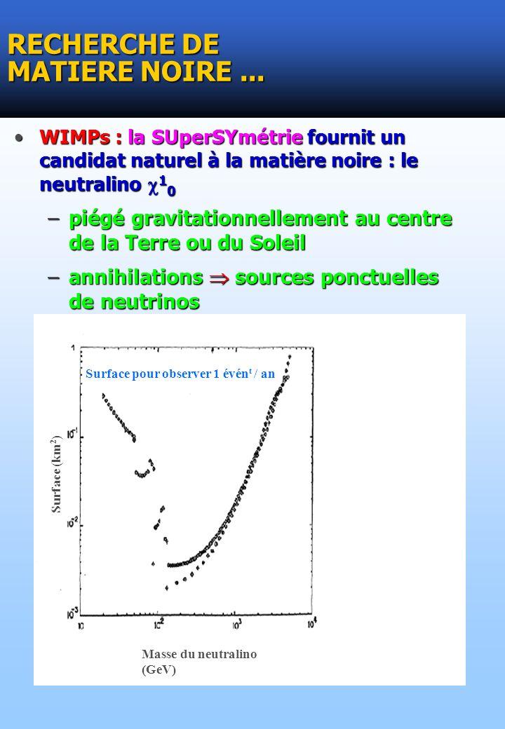 WIMPs : la SUperSYmétrie fournit un candidat naturel à la matière noire : le neutralino 1 0WIMPs : la SUperSYmétrie fournit un candidat naturel à la matière noire : le neutralino 1 0 –piégé gravitationnellement au centre de la Terre ou du Soleil –annihilations sources ponctuelles de neutrinos RECHERCHE DE MATIERE NOIRE...