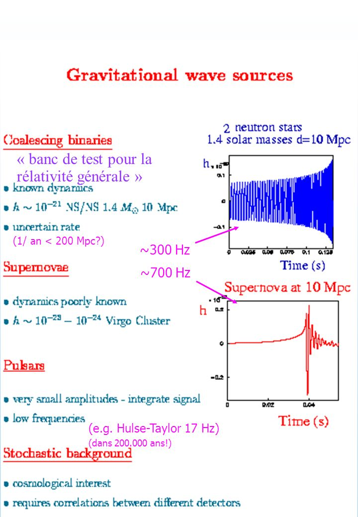 « banc de test pour la rélativité générale » ~300 Hz ~700 Hz (e.g. Hulse-Taylor 17 Hz) (dans 200.000 ans!) (1/ an < 200 Mpc?)