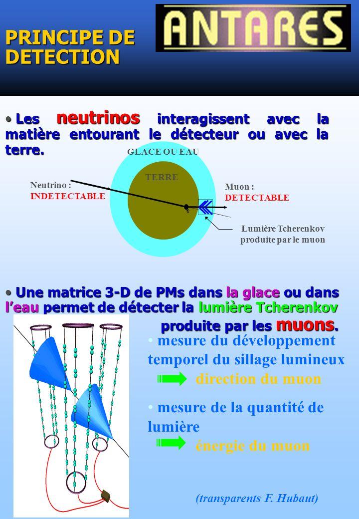 PRINCIPE DE DETECTION Les neutrinos interagissent avec la matière entourant le détecteur ou avec la terre. Les neutrinos interagissent avec la matière