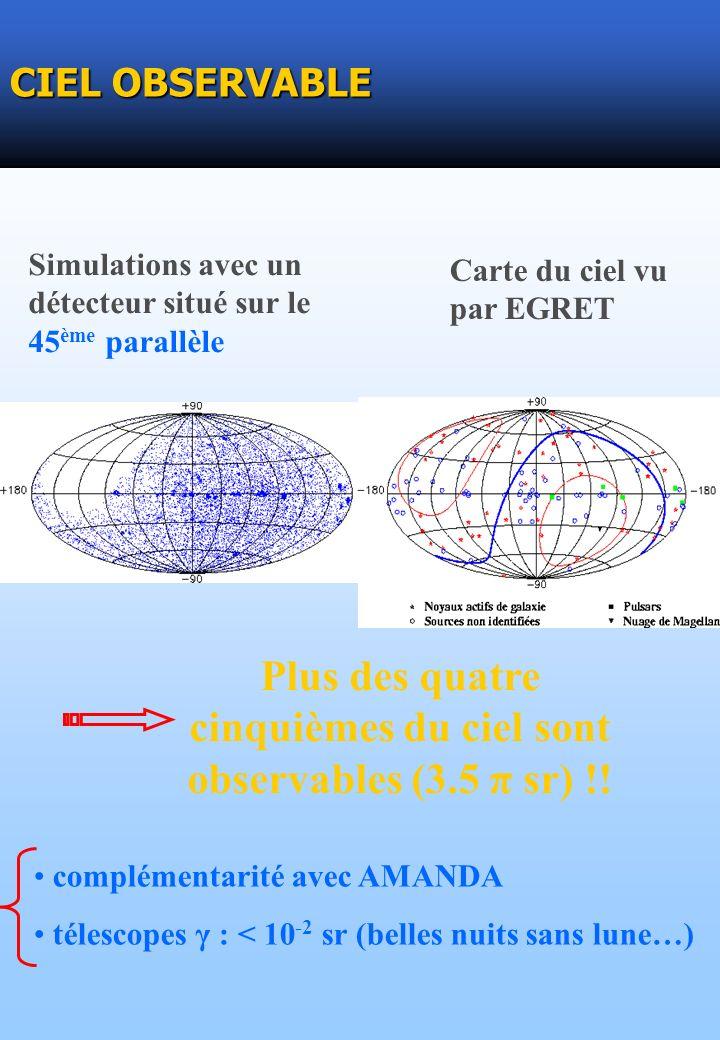 CIEL OBSERVABLE Simulations avec un détecteur situé sur le 45 ème parallèle Carte du ciel vu par EGRET Plus des quatre cinquièmes du ciel sont observables (3.5 π sr) !.