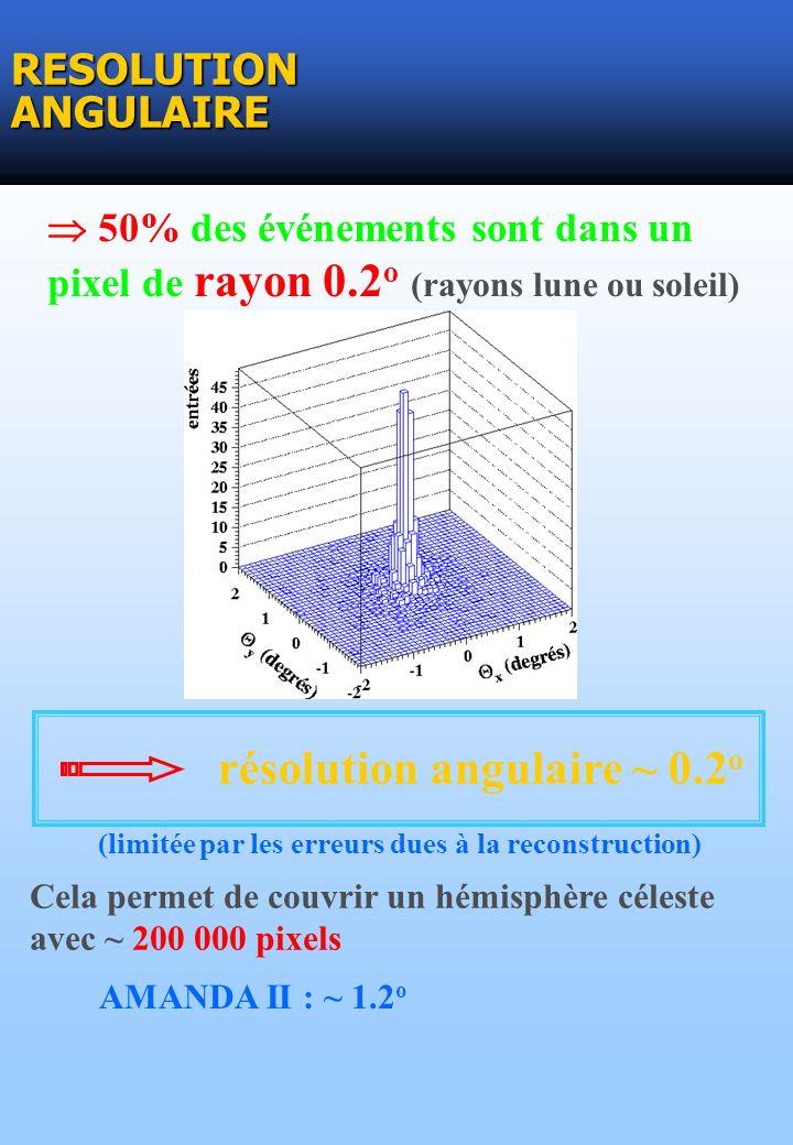 RESOLUTION ANGULAIRE 50% des événements sont dans un pixel de rayon 0.2 o (rayons lune ou soleil) résolution angulaire ~ 0.2 o Cela permet de couvrir un hémisphère céleste avec ~ 200 000 pixels (limitée par les erreurs dues à la reconstruction) AMANDA II : ~ 1.2 o