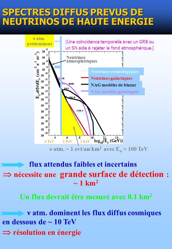ν atm. dominent les flux diffus cosmiques en dessous de ~ 10 TeV résolution en énergie SPECTRES DIFFUS PREVUS DE NEUTRINOS DE HAUTE ENERGIE flux atten