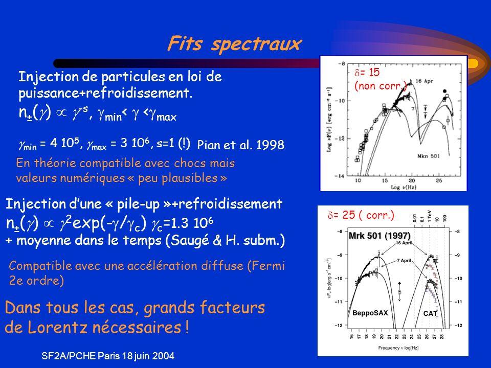 SF2A/PCHE Paris 18 juin 2004 Fits spectraux Injection de particules en loi de puissance+refroidissement.
