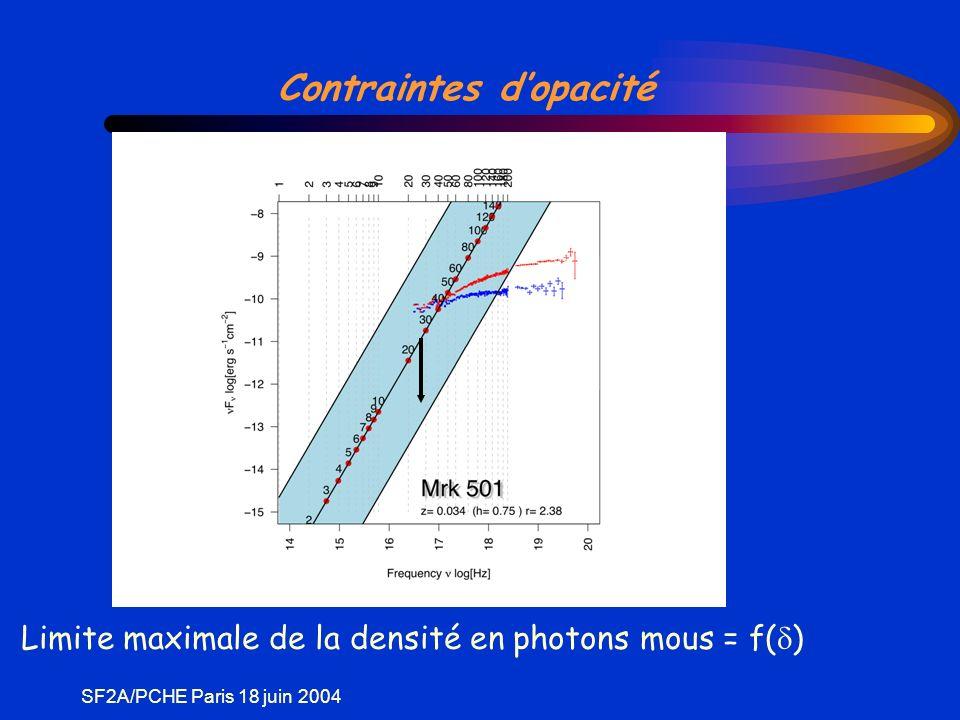 SF2A/PCHE Paris 18 juin 2004 Contraintes dopacité Limite maximale de la densité en photons mous = f( )