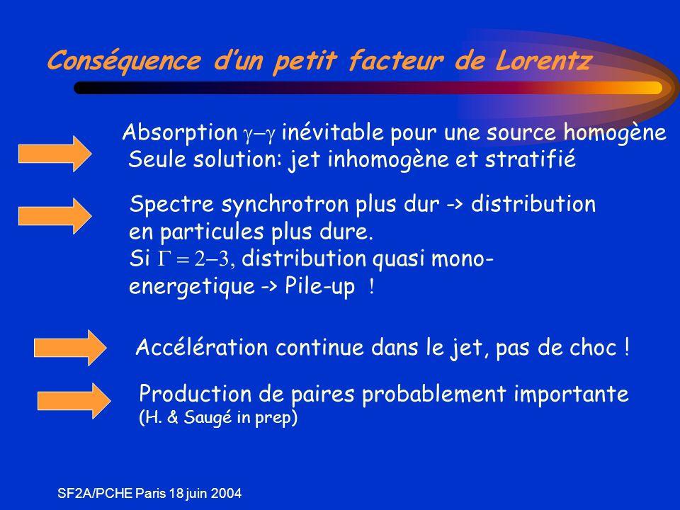 SF2A/PCHE Paris 18 juin 2004 Conséquence dun petit facteur de Lorentz Absorption inévitable pour une source homogène Seule solution: jet inhomogène et stratifié Spectre synchrotron plus dur -> distribution en particules plus dure.