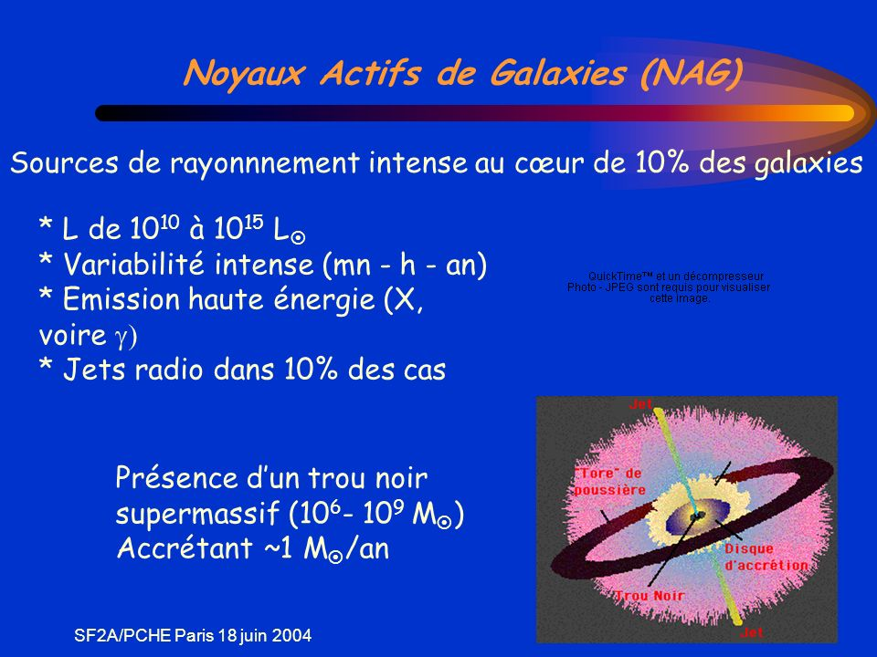 SF2A/PCHE Paris 18 juin 2004 Objets radio-louds et blazars 10 % des NAG ont une émission radio intense (radio-louds) -Température de rayonnement très (trop) grande T>10 12 K -VLBI -> déplacements superluminiques V apparente ~ 10 c Nécessite un jet relativiste à grand facteur de Lorentz avec un petit angle % ligne de visée v app c Mouvement superluminique dans 3C 279