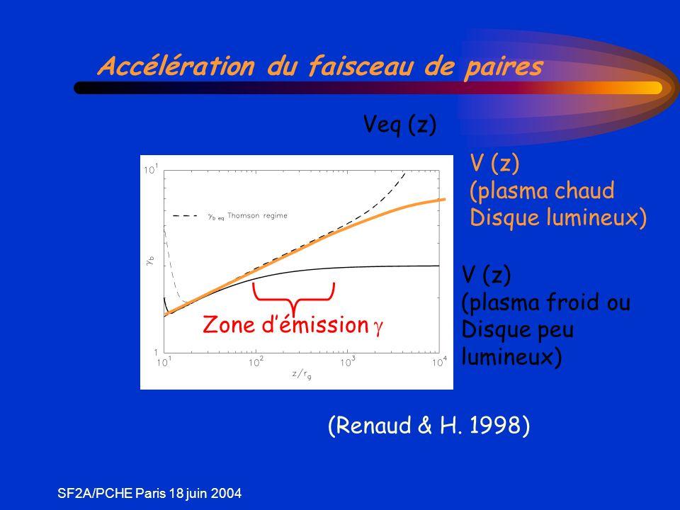 SF2A/PCHE Paris 18 juin 2004 Accélération du faisceau de paires Veq (z) V (z) (plasma chaud Disque lumineux) V (z) (plasma froid ou Disque peu lumineux) Zone démission (Renaud & H.