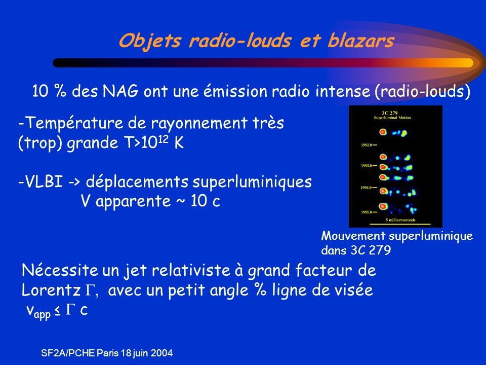 SF2A/PCHE Paris 18 juin 2004 q Amplification Doppler q Facteur Doppler associé au mouvement relativiste Fréquences x t variabilité % Intensités spécifiques x 3 (1 cos ) 1 ~2 ~ Radio-galaxies Blazars Angle caract.