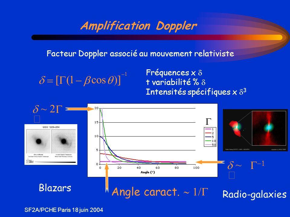 SF2A/PCHE Paris 18 juin 2004 q Amplification Doppler q Facteur Doppler associé au mouvement relativiste Fréquences x t variabilité % Intensités spécif