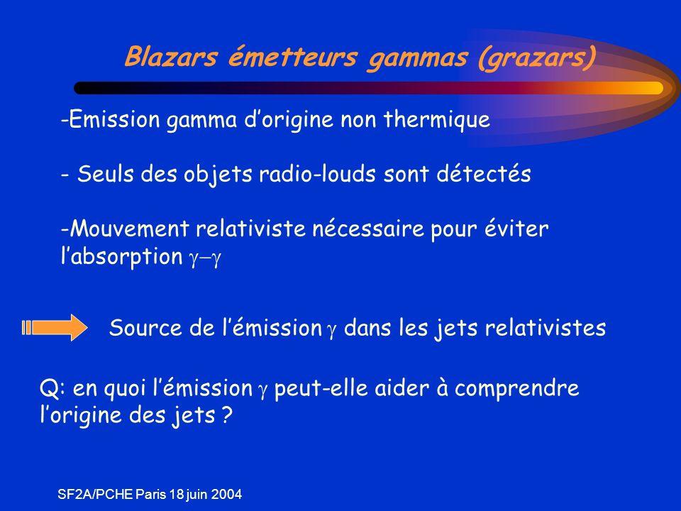 SF2A/PCHE Paris 18 juin 2004 Modèle « Standard » de lémission Photons de haute énergie produits par diffusion Compton Inverse sur des photons « mous » - disque daccrétion - raies de fluorescence optiques - synchrotron (SSC) Jet relativiste b = 10 Injection de particules @ 10 3 - 10 6 Chocs internes ?