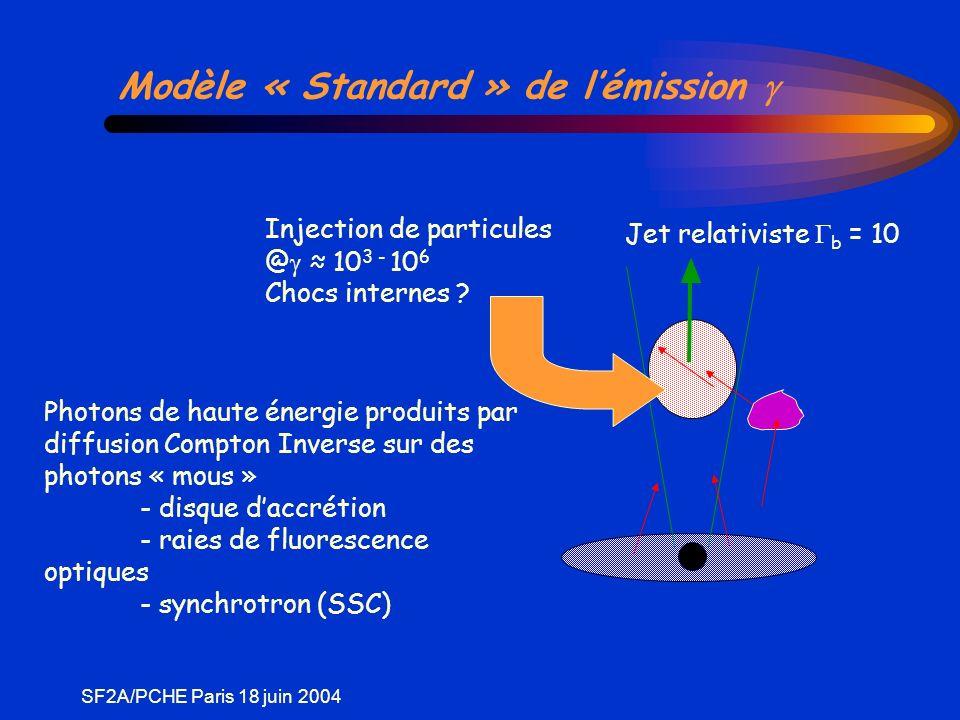 SF2A/PCHE Paris 18 juin 2004 Modèle « Standard » de lémission Photons de haute énergie produits par diffusion Compton Inverse sur des photons « mous » - disque daccrétion - raies de fluorescence optiques - synchrotron (SSC) Jet relativiste b = 10 Injection de particules @ 10 3 - 10 6 Chocs internes