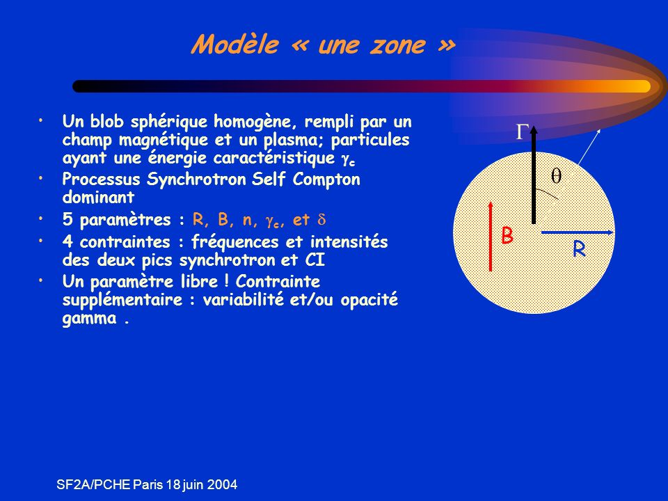 SF2A/PCHE Paris 18 juin 2004 Modèle « une zone » Un blob sphérique homogène, rempli par un champ magnétique et un plasma; particules ayant une énergie caractéristique c Processus Synchrotron Self Compton dominant 5 paramètres : R, B, n, c, et 4 contraintes : fréquences et intensités des deux pics synchrotron et CI Un paramètre libre .
