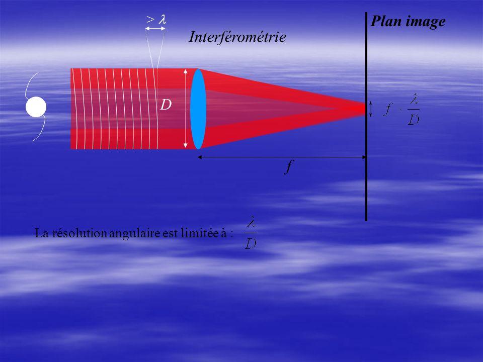 Plan image f D La résolution angulaire est limitée à : > Interférométrie