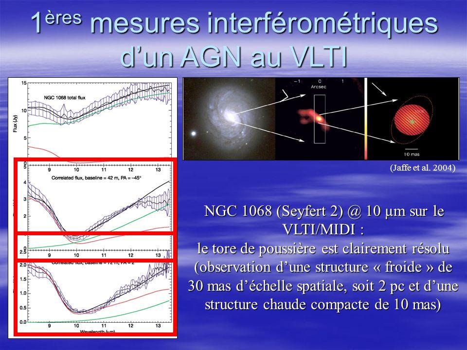 1 ères mesures interférométriques dun AGN au VLTI NGC 1068 (Seyfert 2) @ 10 µm sur le VLTI/MIDI : NGC 1068 (Seyfert 2) @ 10 µm sur le VLTI/MIDI : le tore de poussière est clairement résolu (observation dune structure « froide » de 30 mas déchelle spatiale, soit 2 pc et dune structure chaude compacte de 10 mas) (Jaffe et al.