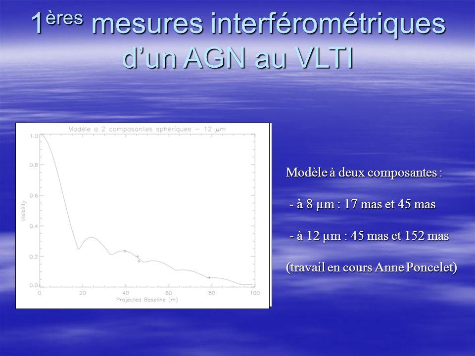 1 ères mesures interférométriques dun AGN au VLTI Modèle à deux composantes : - à 8 µm : 17 mas et 45 mas - à 8 µm : 17 mas et 45 mas - à 12 µm : 45 mas et 152 mas - à 12 µm : 45 mas et 152 mas (travail en cours Anne Poncelet)