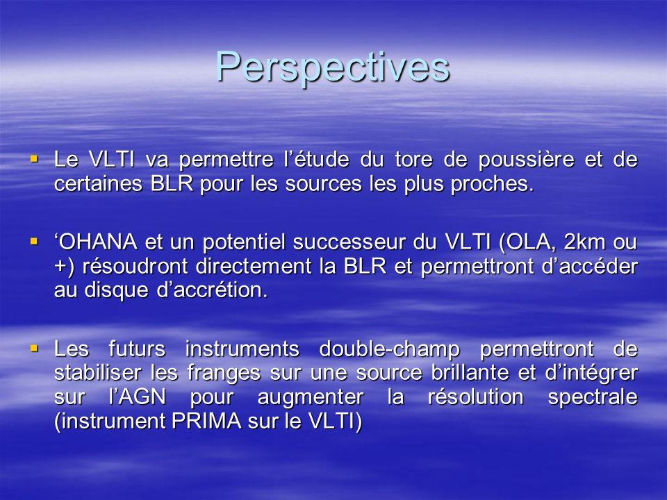 Perspectives Le VLTI va permettre létude du tore de poussière et de certaines BLR pour les sources les plus proches.