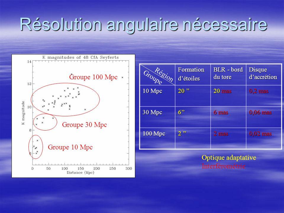 Résolution angulaire nécessaire Groupe 10 Mpc Groupe 30 Mpc Groupe 100 Mpc Formationdétoiles BLR - bord du tore Disque daccrétion 10 Mpc 20 20 mas 0,2 mas 30 Mpc 6 6 mas 0,06 mas 100 Mpc 2 2 mas 0,02 mas Région Groupe Optique adaptative Interférométrie