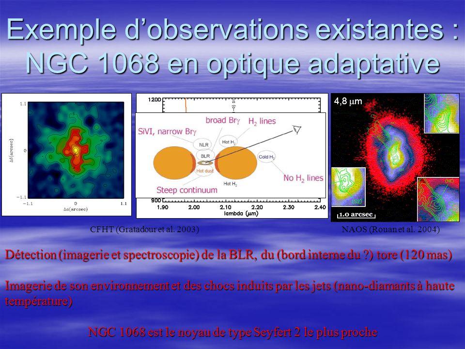 Exemple dobservations existantes : NGC 1068 en optique adaptative Détection (imagerie et spectroscopie) de la BLR, du (bord interne du ) tore (120 mas) Imagerie de son environnement et des chocs induits par les jets (nano-diamants à haute température) NGC 1068 est le noyau de type Seyfert 2 le plus proche CFHT (Gratadour et al.