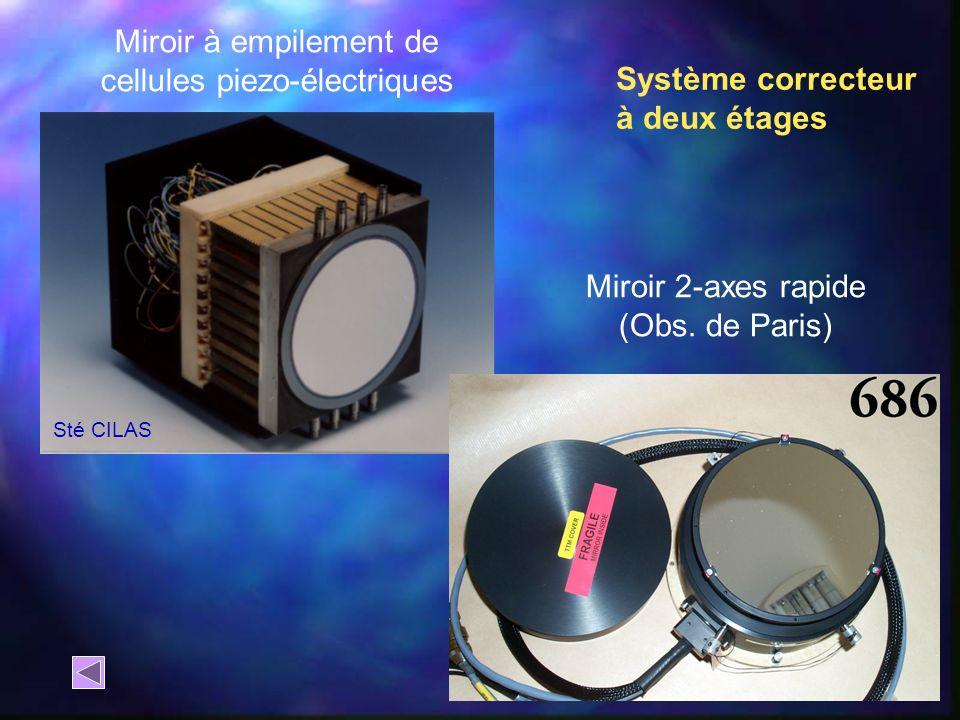 Miroir à empilement de cellules piezo-électriques Sté CILAS Miroir 2-axes rapide (Obs. de Paris) Système correcteur à deux étages