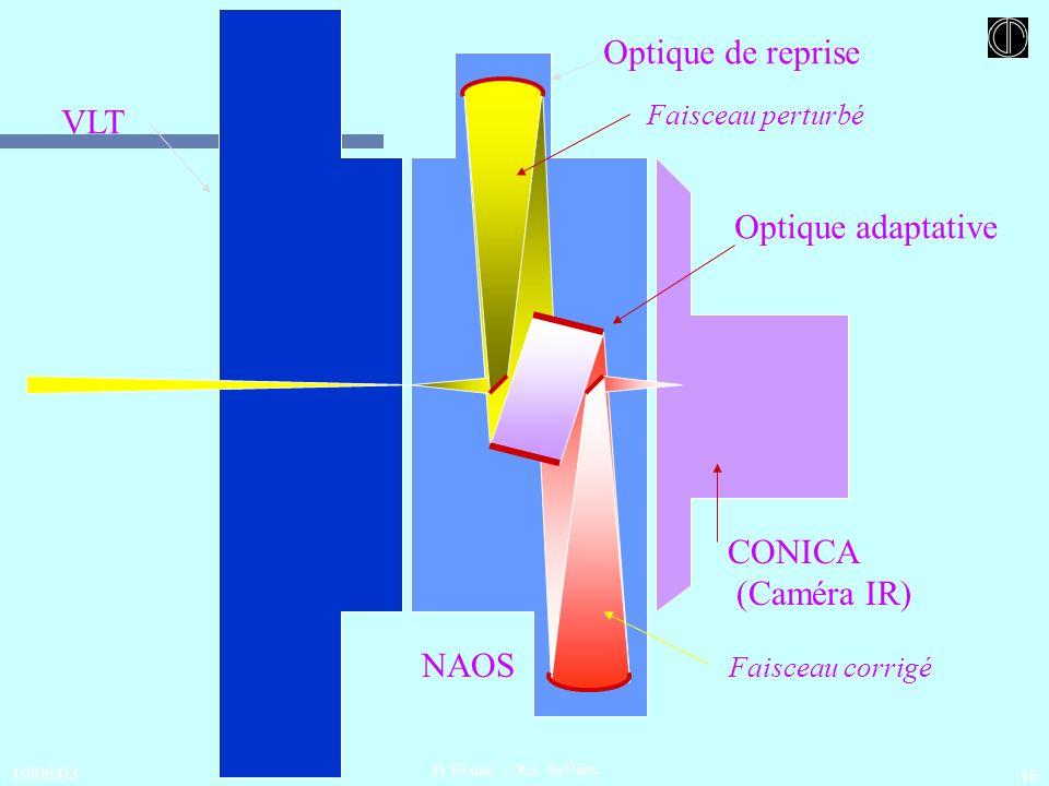19/06/03 D. Rouan - Obs. de Paris 16 VLT Optique de reprise Optique adaptative CONICA (Caméra IR) Faisceau perturbé Faisceau corrigé NAOS
