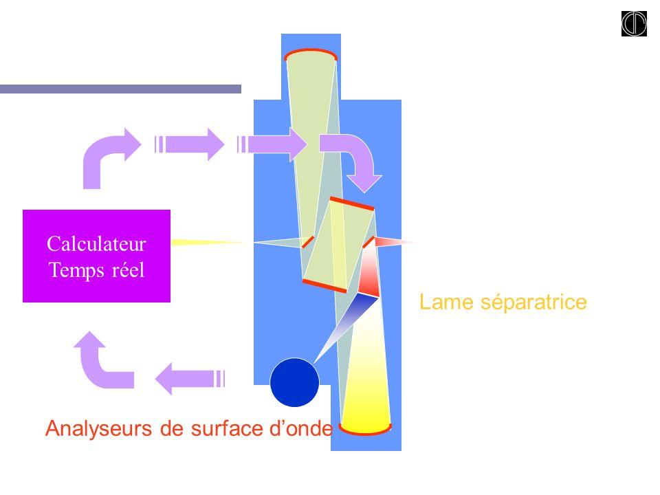 19/06/03 D. Rouan - Obs. de Paris 17 Lame séparatrice Analyseurs de surface donde Calculateur Temps réel