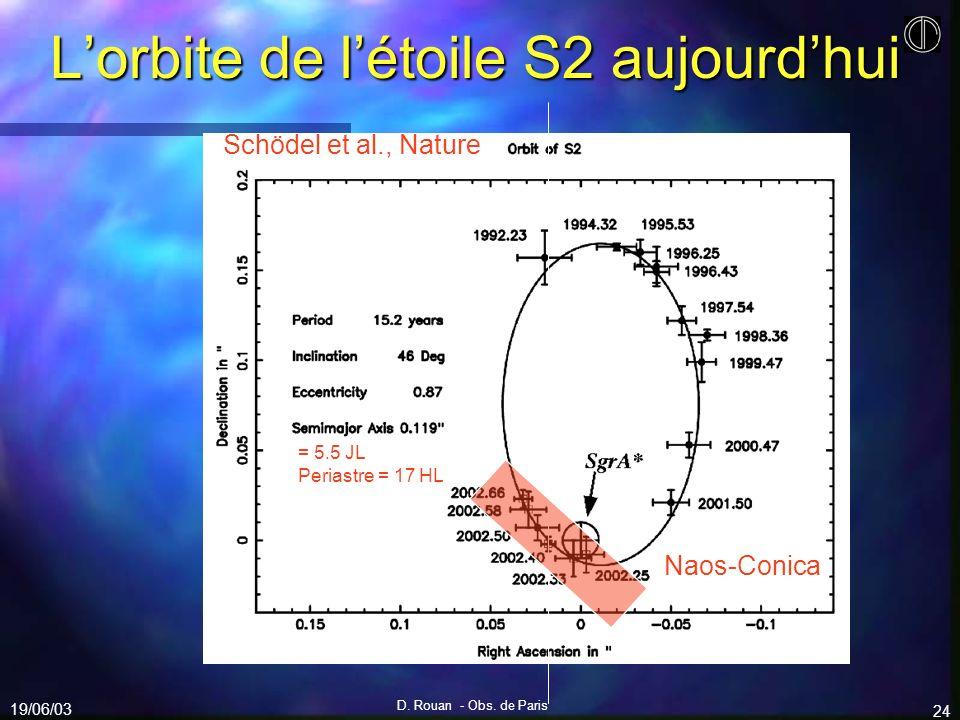 19/06/03 D. Rouan - Obs. de Paris 24 Lorbite de létoile S2 aujourdhui Naos-Conica = 5.5 JL Periastre = 17 HL Schödel et al., Nature