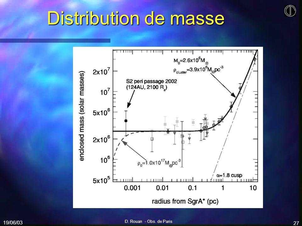 19/06/03 D. Rouan - Obs. de Paris 27 Distribution de masse