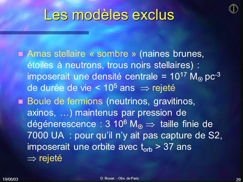 19/06/03 D. Rouan - Obs. de Paris 29 Les modèles exclus n n Amas stellaire « sombre » (naines brunes, étoiles à neutrons, trous noirs stellaires) : im