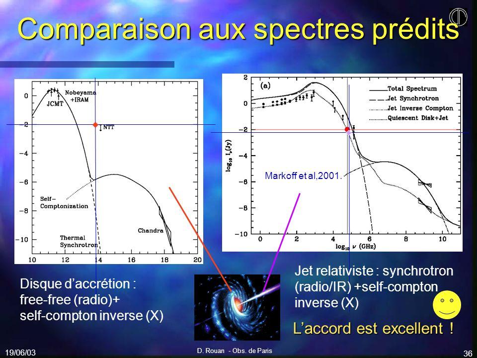 19/06/03 D. Rouan - Obs. de Paris 36 Comparaison aux spectres prédits Disque daccrétion : free-free (radio)+ self-compton inverse (X) Jet relativiste