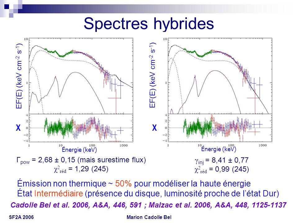 Marion Cadolle Bel SF2A 2006 Spectres hybrides Émission non thermique ~ 50% pour modéliser la haute énergie État Intermédiaire (présence du disque, lu