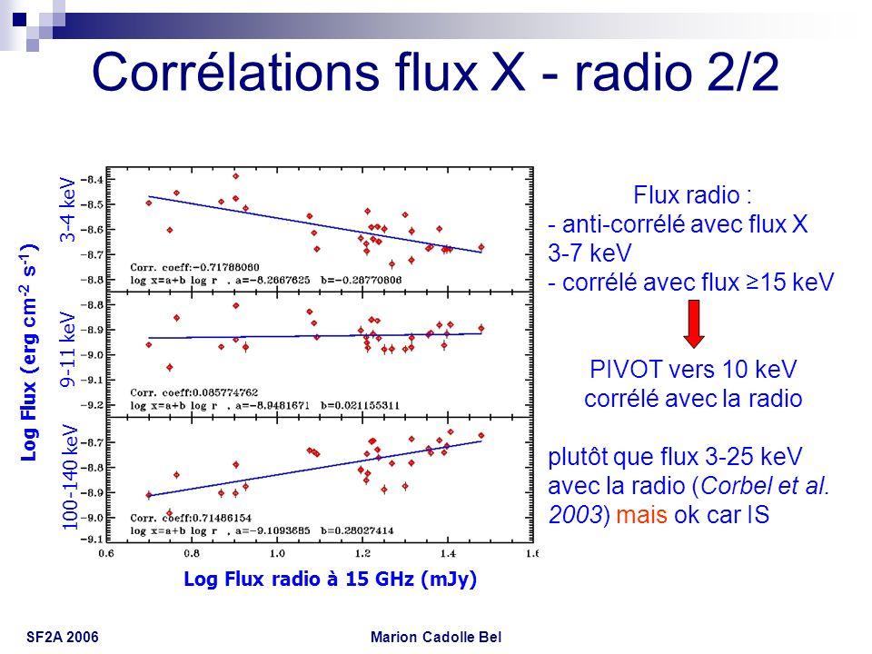 Marion Cadolle Bel SF2A 2006 Corrélations flux X - radio 2/2 Flux radio : - anti-corrélé avec flux X 3-7 keV - corrélé avec flux 15 keV PIVOT vers 10