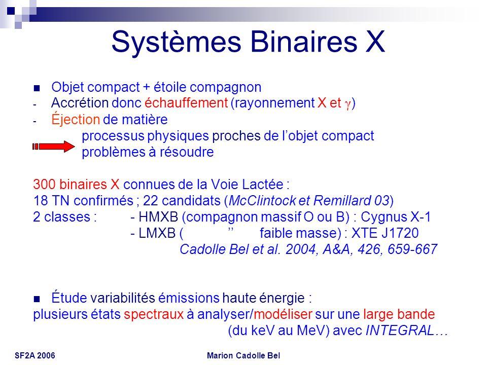 Marion Cadolle Bel SF2A 2006 Systèmes Binaires X Objet compact + étoile compagnon - Accrétion donc échauffement (rayonnement X et γ ) - Éjection de ma