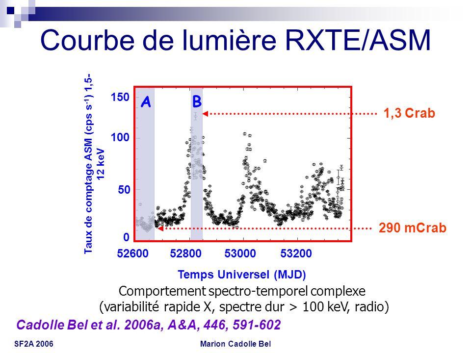 Marion Cadolle Bel SF2A 2006 Courbe de lumière indice de dureté IBIS/ISGRI 200 0 100 300 Taux de comptage (cps s -1 ) 20-200 keV Indice de dureté 20-30/40-100 keV 0,6 0,8 1 1,2 1,4 528005300053200 Temps Universel (MJD) AB 670 mCrab 910 mCrab