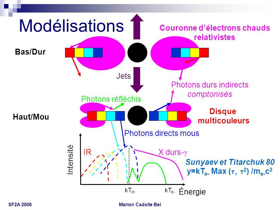 Marion Cadolle Bel SF2A 2006 Spectres comparés en photons Énergie (keV) Époque A y = 0,51 ± 0,10 kT e- = 67 ± 8 keV τ = 1,98 ± 0,22 ω/2π = 0,25 ± 0,03 χ 2 réd = 1,45 (230) Époque B y = 0,19 ± 0,07 kT e- = 100 ± 21 keV τ = 0,98 ± 0,26 ω/2π = 0,57 ± 0,08 kT in = 1,16 ± 0,07 keV Fe : 7,02 ± 0,11 keV χ 2 réd = 1,69 (236) EF(E) (keV cm -2 s -1 )