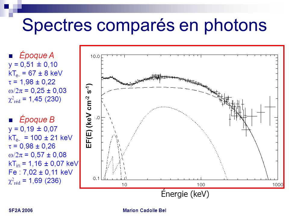 Marion Cadolle Bel SF2A 2006 Spectres comparés en photons Énergie (keV) Époque A y = 0,51 ± 0,10 kT e- = 67 ± 8 keV τ = 1,98 ± 0,22 ω/2π = 0,25 ± 0,03
