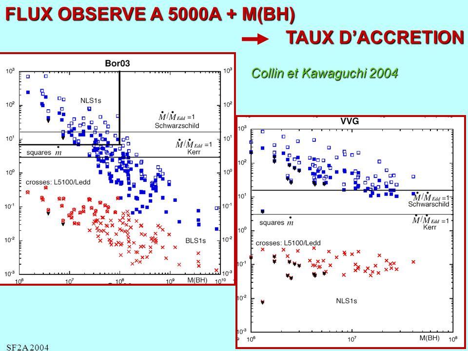 SF2A 2004 Lbol ~ LEdd mais taux daccrétion des NLS1 super-Eddington Le taux daccrétion est « mass supply limited » et non « Eddington limited » IL EST DETERMINE PAR LES CONDITIONS EXTERIEURES: EX UNE INTERACTION AVEC UNE AUTRE GALAXIE