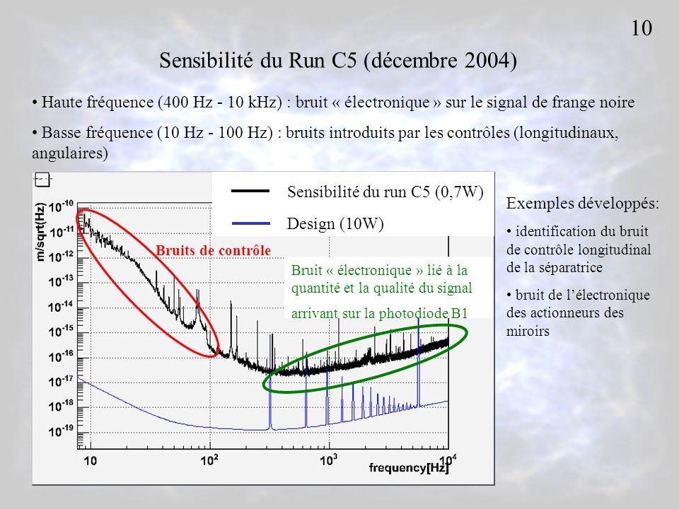 Sensibilité du Run C5 (décembre 2004) Sensibilité du run C5 (0,7W) Design (10W) Bruit « électronique » lié à la quantité et la qualité du signal arrivant sur la photodiode B1 Bruits de contrôle Haute fréquence (400 Hz - 10 kHz) : bruit « électronique » sur le signal de frange noire Basse fréquence (10 Hz - 100 Hz) : bruits introduits par les contrôles (longitudinaux, angulaires) Exemples développés: identification du bruit de contrôle longitudinal de la séparatrice bruit de lélectronique des actionneurs des miroirs 10