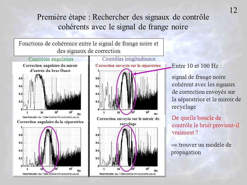 Première étape : Rechercher des signaux de contrôle cohérents avec le signal de frange noire Fonctions de cohérence entre le signal de frange noire et des signaux de correction Contrôles angulaires Contrôles longitudinaux Correction envoyée sur la séparatrice Correction envoyée sur le miroir de recyclage Entre 10 et 100 Hz : signal de frange noire cohérent avec les signaux de correction envoyés sur la séparatrice et le miroir de recyclage De quelle boucle de contrôle le bruit provient-il vraiment .