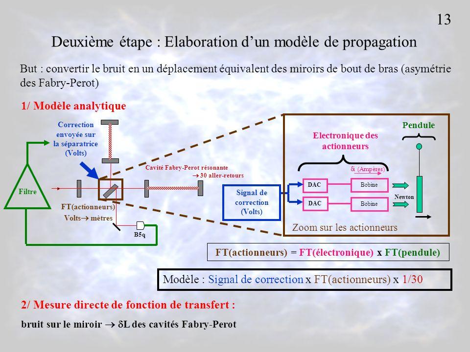 But : convertir le bruit en un déplacement équivalent des miroirs de bout de bras (asymétrie des Fabry-Perot) Modèle : Signal de correction x FT(actionneurs) x 1/30 FT(actionneurs) = FT(électronique) x FT(pendule) Deuxième étape : Elaboration dun modèle de propagation 13 1/ Modèle analytique 2/ Mesure directe de fonction de transfert : bruit sur le miroir L des cavités Fabry-Perot Correction envoyée sur la séparatrice (Volts) FT(actionneurs) Volts mètres Cavité Fabry-Perot résonante 30 aller-retours Filtre B5q DAC Signal de correction (Volts) Bobine i (Ampères) Newton Electronique des actionneurs Pendule Zoom sur les actionneurs