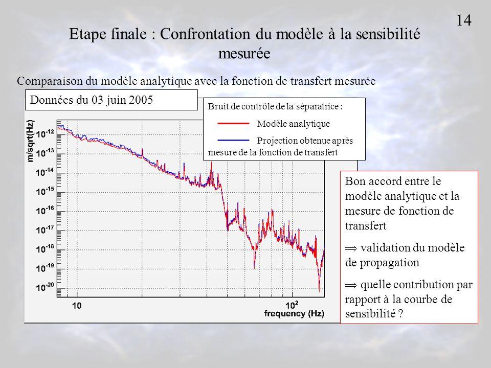 Etape finale : Confrontation du modèle à la sensibilité mesurée Bruit de contrôle de la séparatrice : Modèle analytique Projection obtenue après mesur